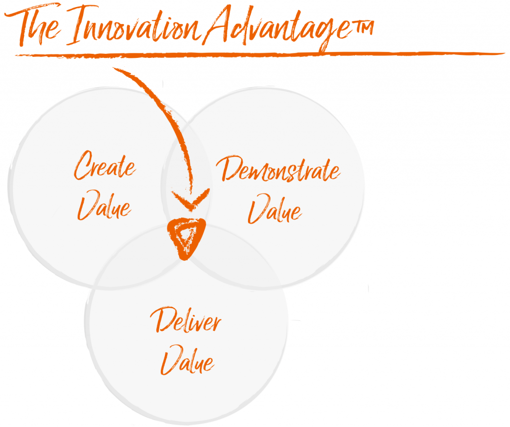 The Innovation Advantage